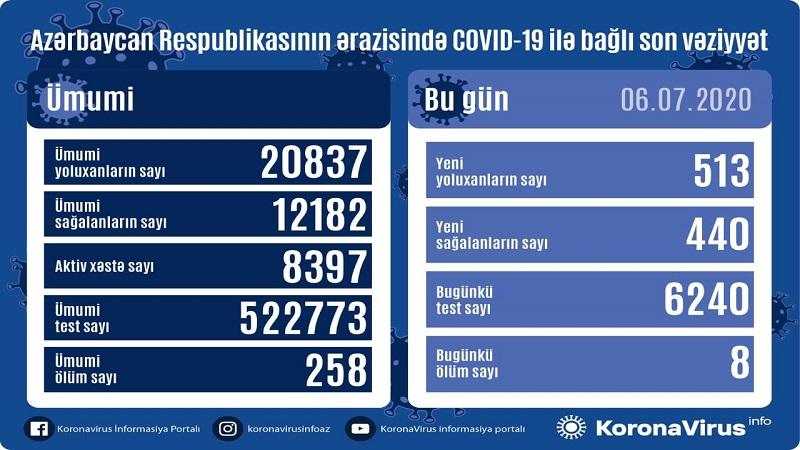 Azərbaycanda koronavirusdan 8 nəfər də öldü - BU GÜNÜN STATİSTİKASI